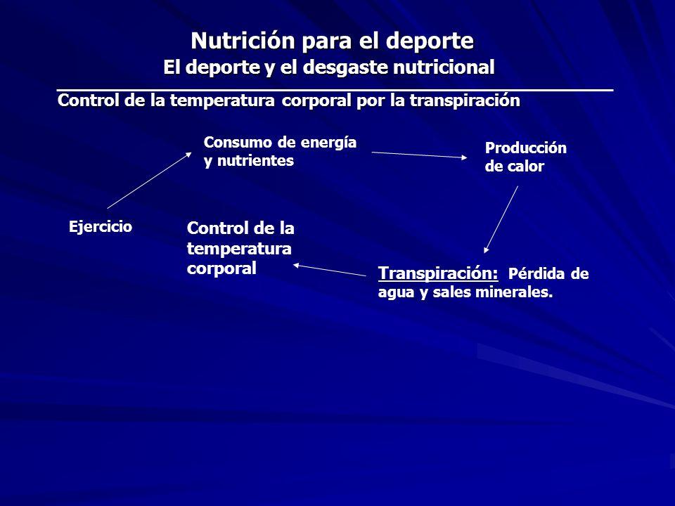 Ejercicio Desgaste energético y nutricional - Utilización de las reservas energéticas del músculo y del hígado.