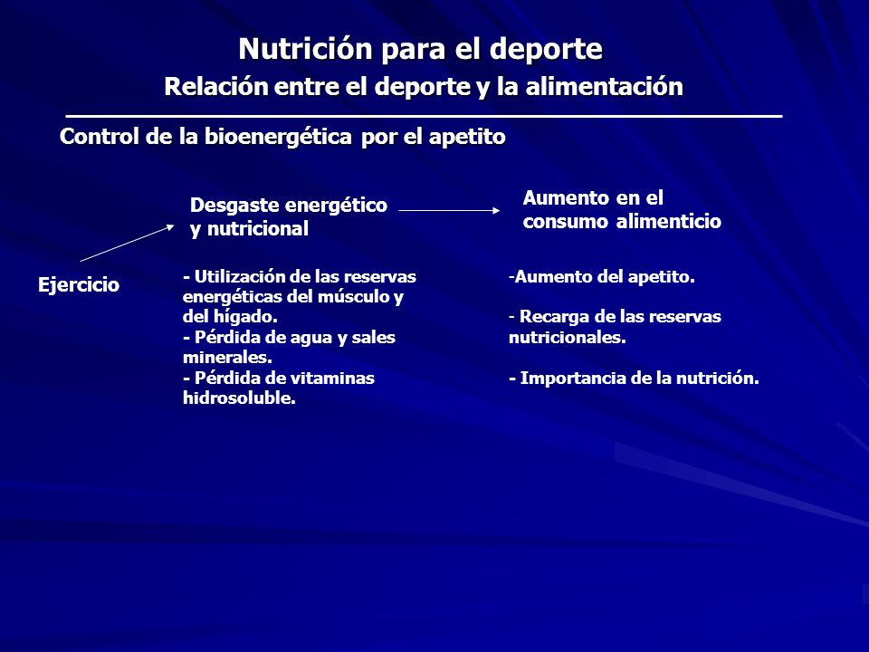 Ejercicio Desgaste energético y nutricional Aumento en el consumo alimenticio -Aumento del apetito. - Recarga de las reservas nutricionales. - Importa
