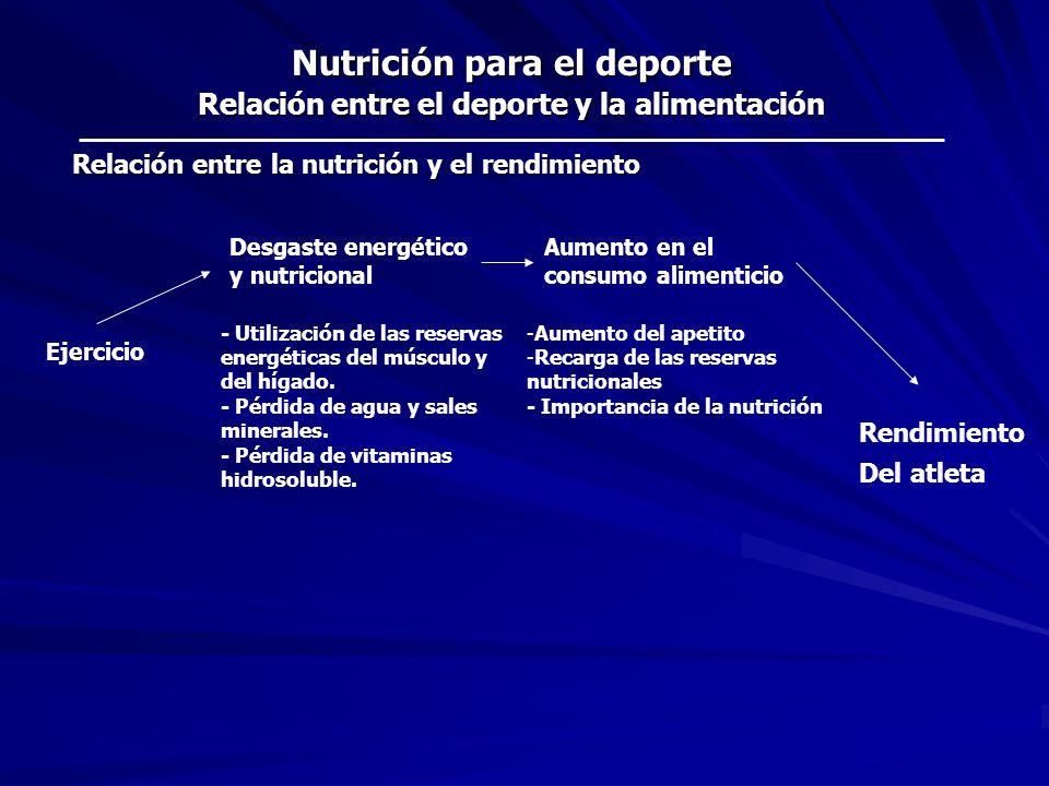 Nutrición para el deporte Los beneficios del deporte Actividad anaeróbica: 20 seg.