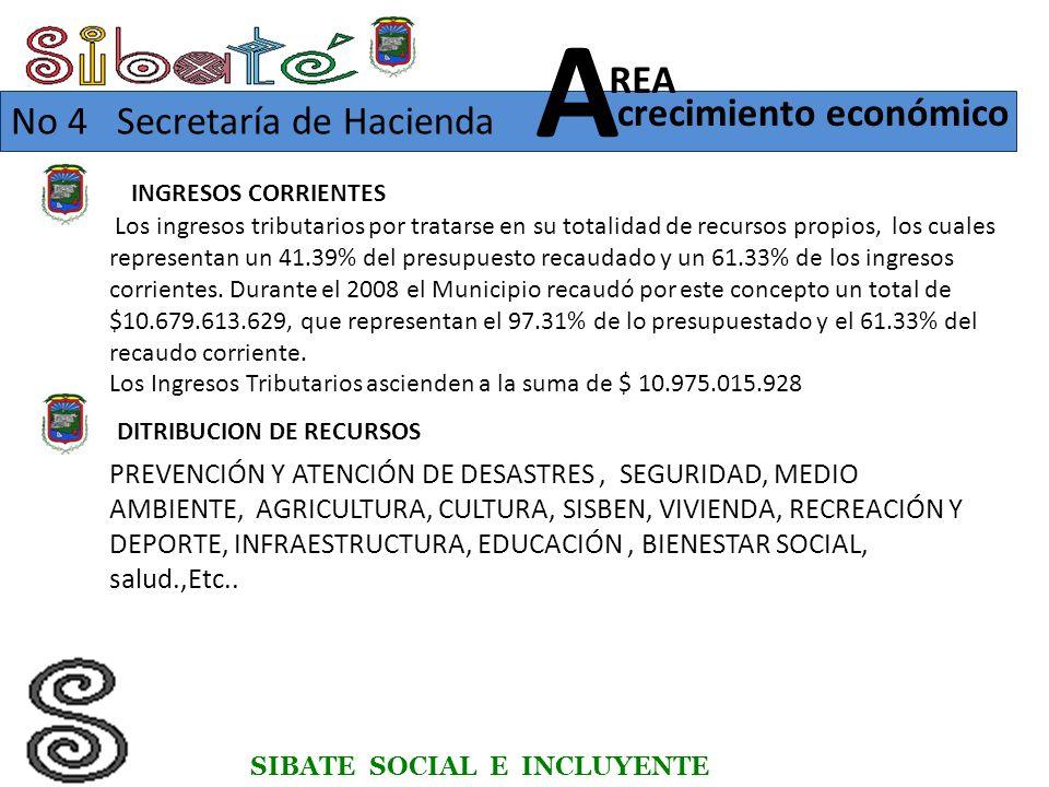 INGRESOS CORRIENTES SIBATE SOCIAL E INCLUYENTE No 4 Secretaría de Hacienda crecimiento económico REA A Los ingresos tributarios por tratarse en su totalidad de recursos propios, los cuales representan un 41.39% del presupuesto recaudado y un 61.33% de los ingresos corrientes.