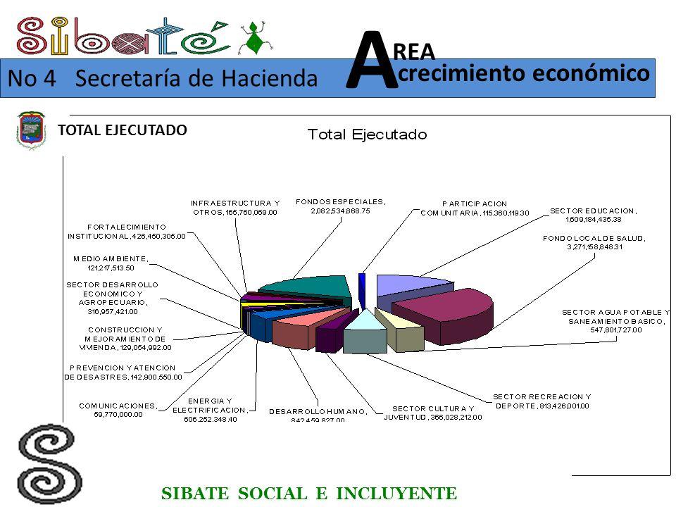 TOTAL EJECUTADO SIBATE SOCIAL E INCLUYENTE No 4 Secretaría de Hacienda crecimiento económico REA A
