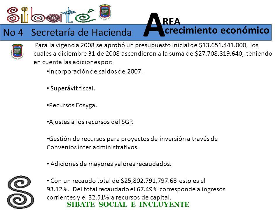 Para la vigencia 2008 se aprobó un presupuesto inicial de $13.651.441.000, los cuales a diciembre 31 de 2008 ascendieron a la suma de $27.708.819.640, teniendo en cuenta las adiciones por: SIBATE SOCIAL E INCLUYENTE No 4 Secretaría de Hacienda crecimiento económico REA A Incorporación de saldos de 2007.