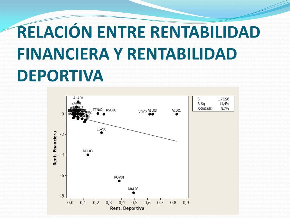 RELACIÓN ENTRE RENTABILIDAD FINANCIERA Y RENTABILIDAD DEPORTIVA