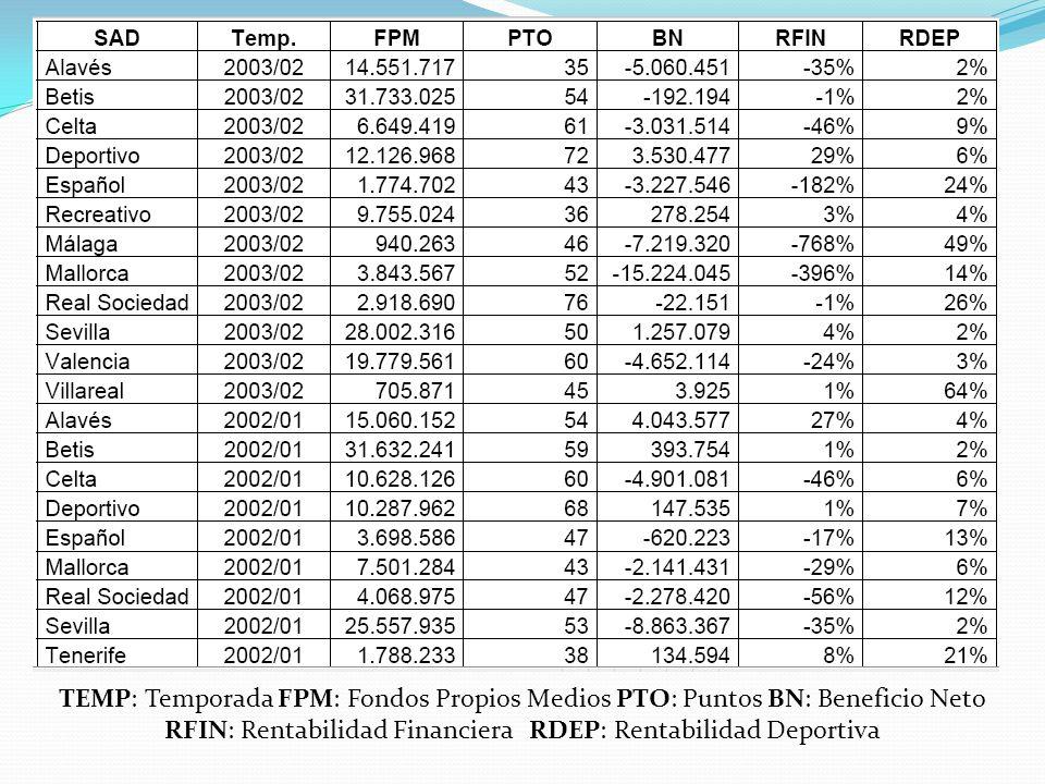 TEMP: Temporada FPM: Fondos Propios Medios PTO: Puntos BN: Beneficio Neto RFIN: Rentabilidad Financiera RDEP: Rentabilidad Deportiva