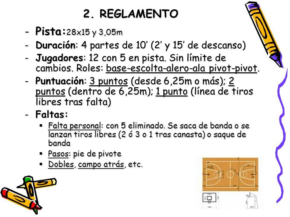2. REGLAMENTO -Pista: 28x15 y 3,05m -Duración: 4 partes de 10 (2 y 15 de descanso) -Jugadores: 12 con 5 en pista. Sin límite de cambios. Roles: base-e