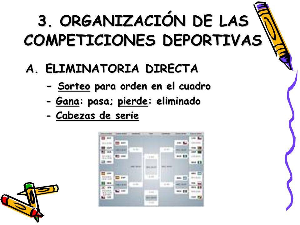 3. ORGANIZACIÓN DE LAS COMPETICIONES DEPORTIVAS A.ELIMINATORIA DIRECTA - Sorteo para orden en el cuadro - Gana: pasa; pierde: eliminado - Cabezas de s