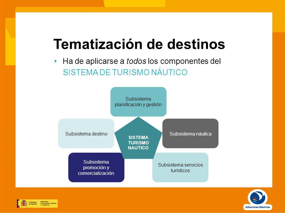 Tematización de destinos Ha de aplicarse a todos los componentes del SISTEMA DE TURISMO NÁUTICO Subsistema destino Subsistema promoción y comercializa