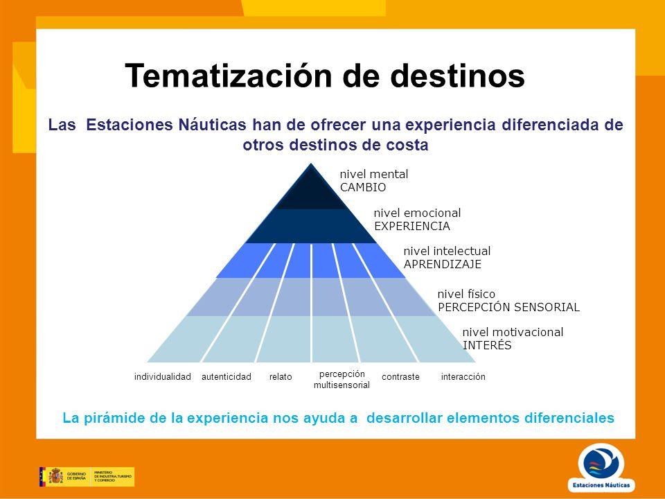Tematización de destinos Las Estaciones Náuticas han de ofrecer una experiencia diferenciada de otros destinos de costa La pirámide de la experiencia