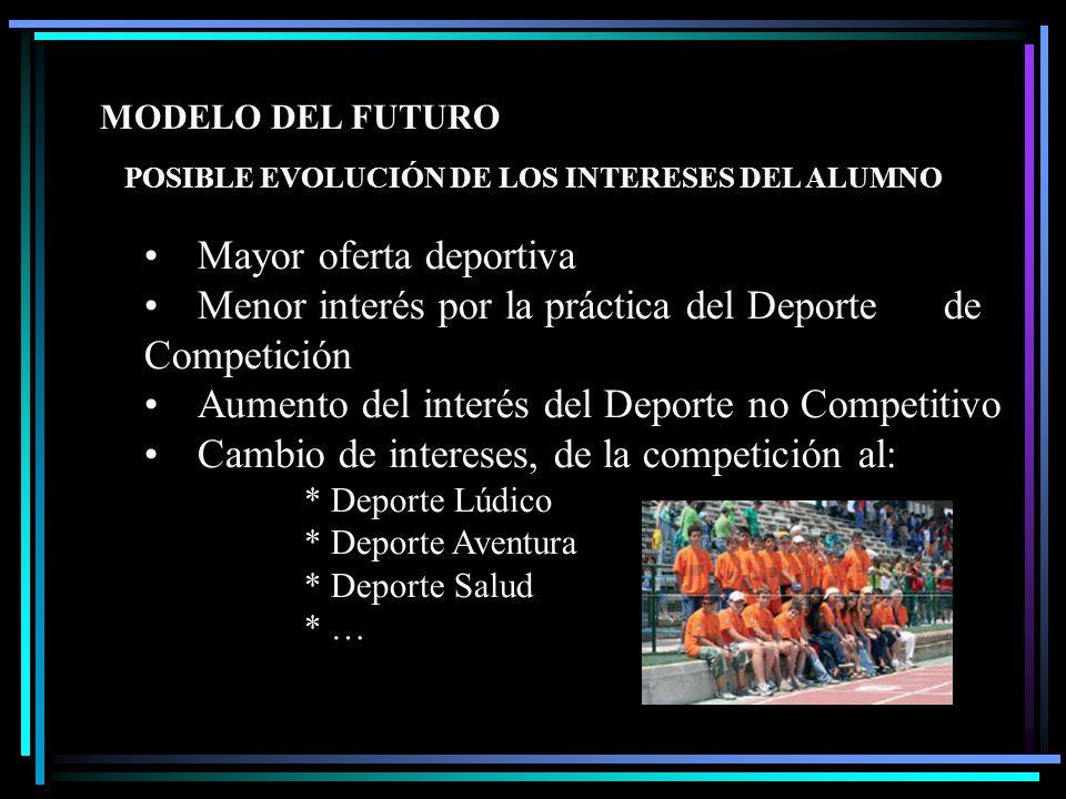 MODELO DEL FUTURO Mayor oferta deportiva Menor interés por la práctica del Deporte de Competición Aumento del interés del Deporte no Competitivo Cambi