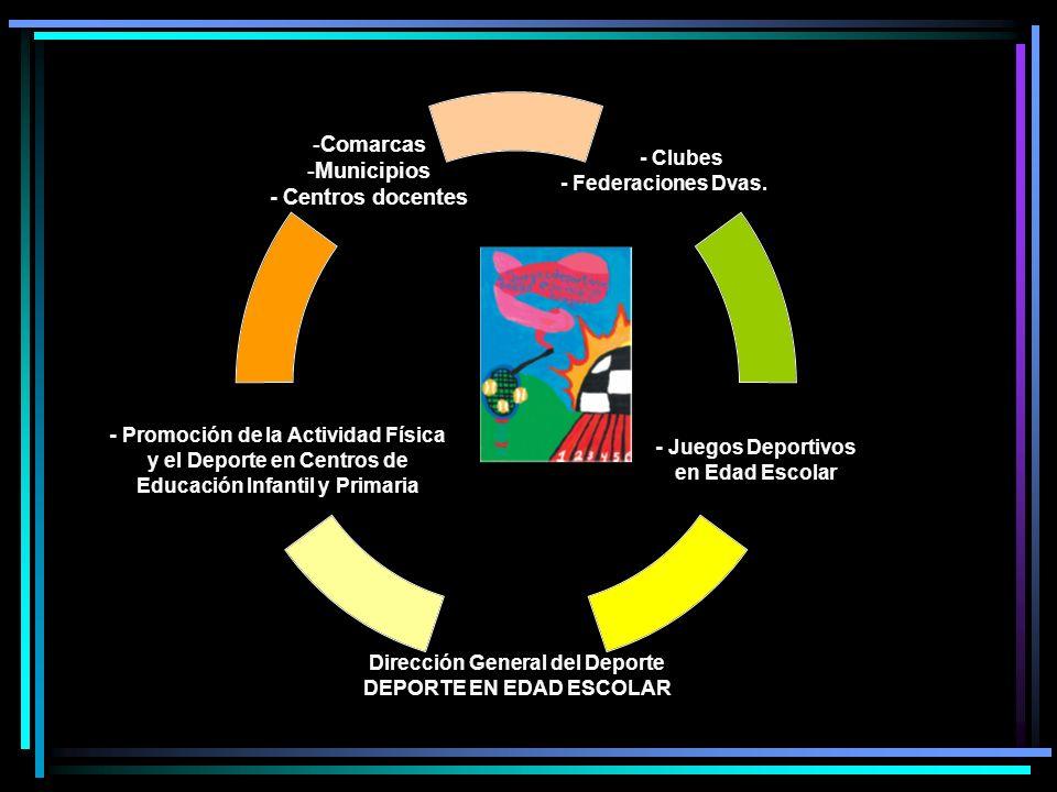 - Clubes - Federaciones Dvas. - Juegos Deportivos en Edad Escolar Dirección General del Deporte DEPORTE EN EDAD ESCOLAR - Promoción de la Actividad Fí