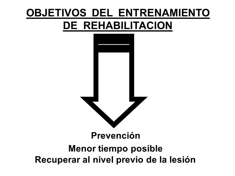 Prevención OBJETIVOS DEL ENTRENAMIENTO DE REHABILITACION Menor tiempo posible Recuperar al nivel previo de la lesión
