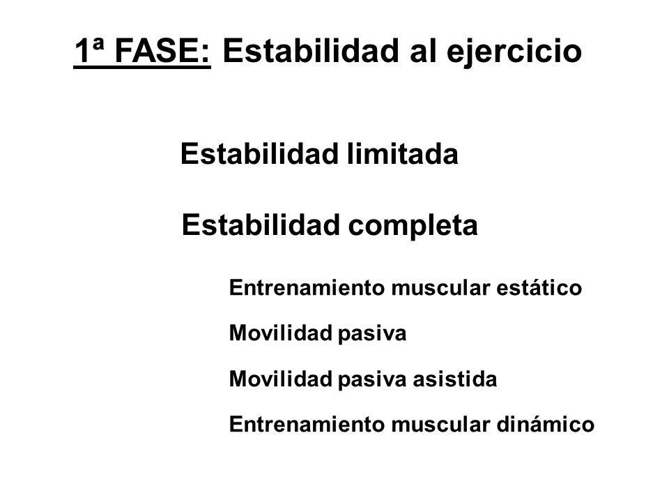 1ª FASE: Estabilidad al ejercicio Estabilidad limitada Estabilidad completa Entrenamiento muscular estático Movilidad pasiva Movilidad pasiva asistida