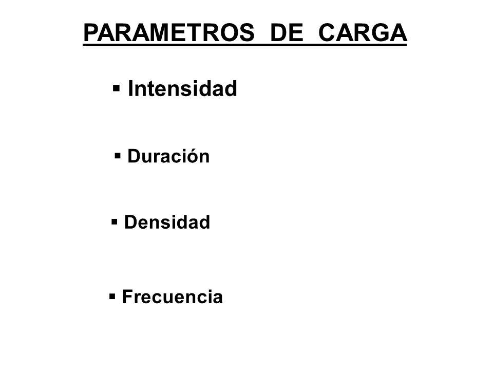 PARAMETROS DE CARGA Intensidad Duración Densidad Frecuencia