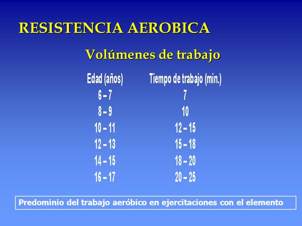 RESISTENCIA AEROBICA Volúmenes de trabajo Predominio del trabajo aeróbico en ejercitaciones con el elemento