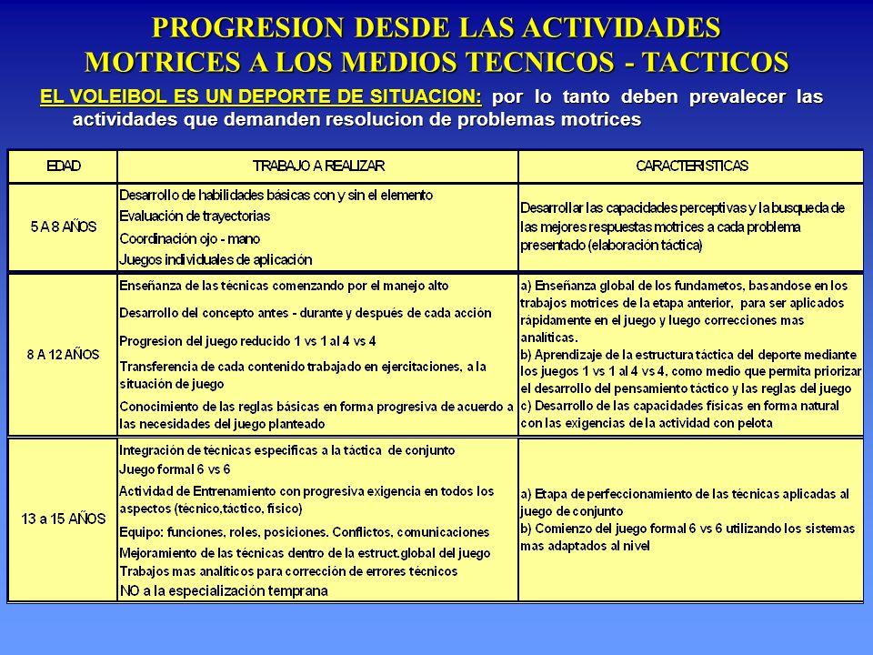 EL VOLEIBOL ES UN DEPORTE DE SITUACION: por lo tanto deben prevalecer las actividades que demanden resolucion de problemas motrices PROGRESION DESDE L