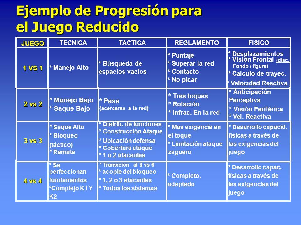 Ejemplo de Progresión para el Juego Reducido 4 vs 4 perfeccionan fundamentos *Complejo K1 Y K2 * acople del bloqueo * 1, 2 o 3 atacantes * Todos los s