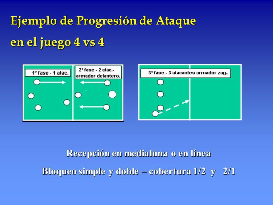 Ejemplo de Progresión de Ataque en el juego 4 vs 4 Recepción en medialuna o en línea Bloqueo simple y doble – cobertura 1/2 y 2/1