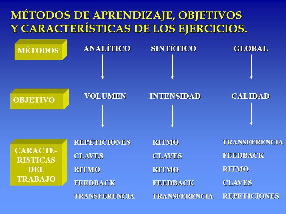 MÉTODOS DE APRENDIZAJE, OBJETIVOS Y CARACTERÍSTICAS DE LOS EJERCICIOS. REPETICIONESCLAVESRITMOFEEDBACKTRANSFERENCIA CARACTE- RISTICAS DEL TRABAJOTRANS