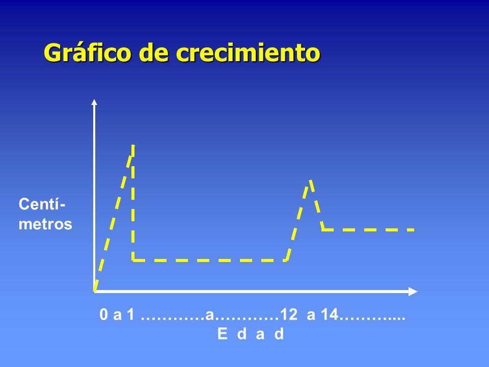 Gráfico de crecimiento E d a d 0 a 1 …………a…………12 a 14……….... Centí- metros