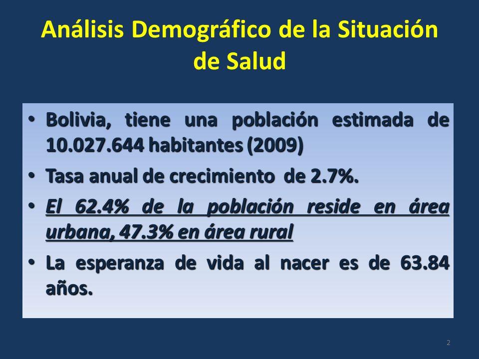 Análisis Demográfico de la Situación de Salud Bolivia, tiene una población estimada de 10.027.644 habitantes (2009) Bolivia, tiene una población estimada de 10.027.644 habitantes (2009) Tasa anual de crecimiento de 2.7%.
