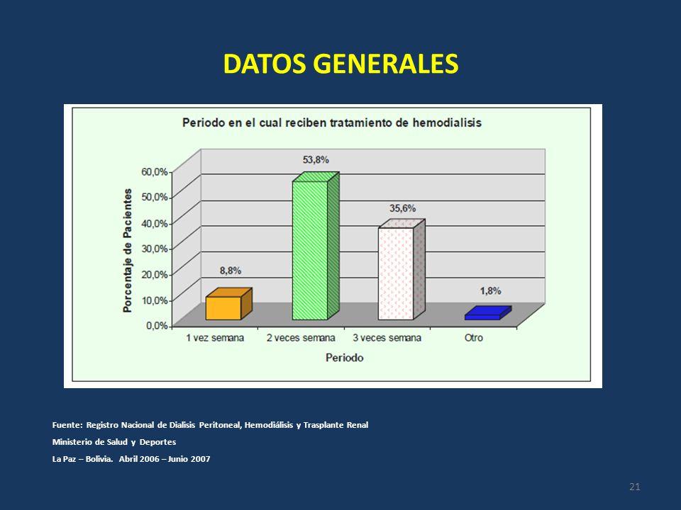 DATOS GENERALES Fuente: Registro Nacional de Dialisis Peritoneal, Hemodiálisis y Trasplante Renal Ministerio de Salud y Deportes La Paz – Bolivia. Abr