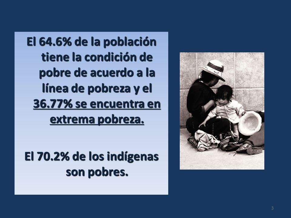 El 64.6% de la población tiene la condición de pobre de acuerdo a la línea de pobreza y el 36.77% se encuentra en extrema pobreza. El 70.2% de los ind