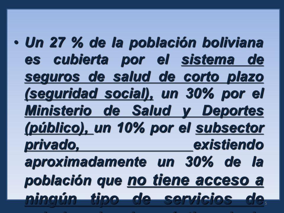 Un 27 % de la población boliviana es cubierta por el sistema de seguros de salud de corto plazo (seguridad social), un 30% por el Ministerio de Salud y Deportes (público), un 10% por el subsector privado, existiendo aproximadamente un 30% de la población que no tiene acceso a ningún tipo de servicios de salud, salvo la práctica de la medicina tradicional.Un 27 % de la población boliviana es cubierta por el sistema de seguros de salud de corto plazo (seguridad social), un 30% por el Ministerio de Salud y Deportes (público), un 10% por el subsector privado, existiendo aproximadamente un 30% de la población que no tiene acceso a ningún tipo de servicios de salud, salvo la práctica de la medicina tradicional.