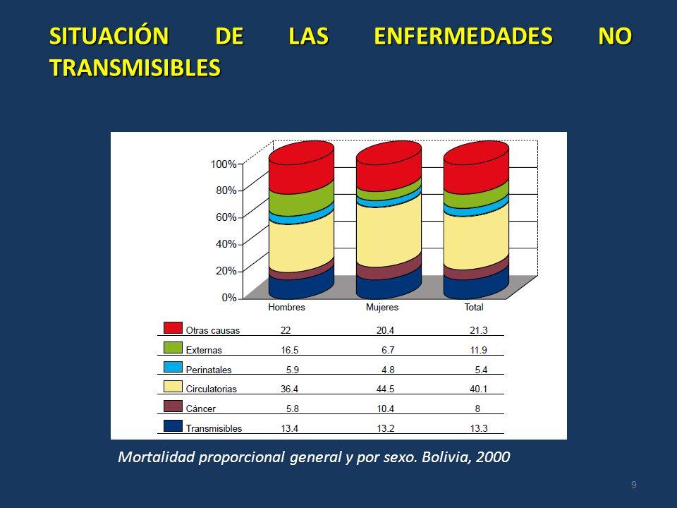 Mortalidad proporcional general y por sexo. Bolivia, 2000 SITUACIÓN DE LAS ENFERMEDADES NO TRANSMISIBLES 9