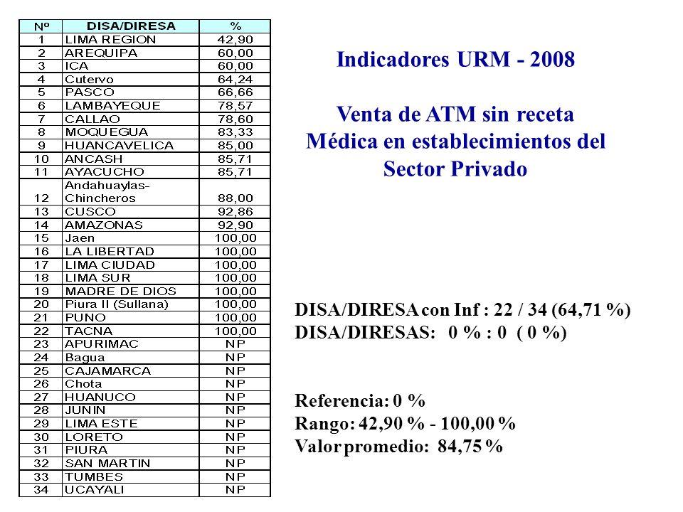 Indicadores URM - 2008 Venta de ATM sin receta Médica en establecimientos del Sector Privado DISA/DIRESA con Inf : 22 / 34 (64,71 %) DISA/DIRESAS: 0 % : 0 ( 0 %) Referencia: 0 % Rango: 42,90 % - 100,00 % Valor promedio: 84,75 %