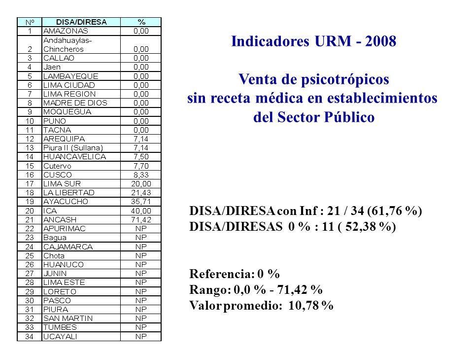 Indicadores URM - 2008 Venta de psicotrópicos sin receta médica en establecimientos del Sector Público DISA/DIRESA con Inf : 21 / 34 (61,76 %) DISA/DIRESAS 0 % : 11 ( 52,38 %) Referencia: 0 % Rango: 0,0 % - 71,42 % Valor promedio: 10,78 %