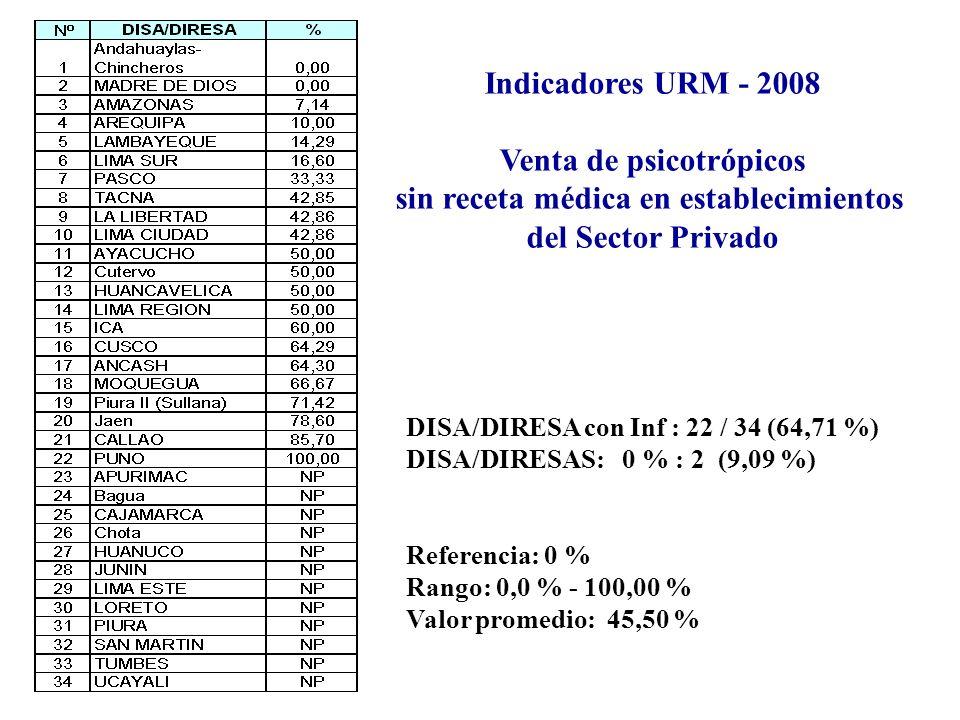 Indicadores URM - 2008 Venta de psicotrópicos sin receta médica en establecimientos del Sector Privado DISA/DIRESA con Inf : 22 / 34 (64,71 %) DISA/DIRESAS: 0 % : 2 (9,09 %) Referencia: 0 % Rango: 0,0 % - 100,00 % Valor promedio: 45,50 %