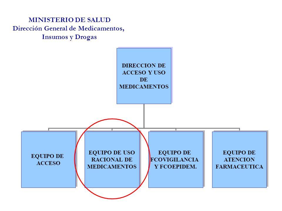 MINISTERIO DE SALUD Dirección General de Medicamentos, Insumos y Drogas DIRECCION DE ACCESO Y USO DE MEDICAMENTOS DIRECCION DE ACCESO Y USO DE MEDICAMENTOS EQUIPO DE ACCESO EQUIPO DE ACCESO EQUIPO DE USO RACIONAL DE MEDICAMENTOS EQUIPO DE USO RACIONAL DE MEDICAMENTOS EQUIPO DE FCOVIGILANCIA Y FCOEPIDEM.