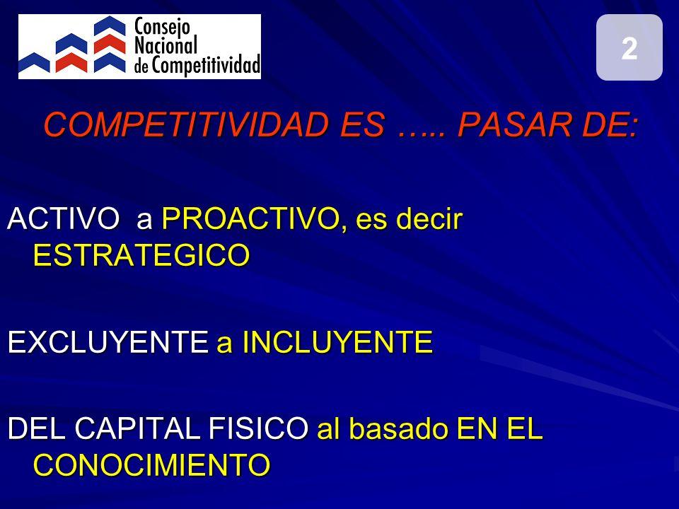 COMPETITIVIDAD ES ….. PASAR DE: ACTIVO a PROACTIVO, es decir ESTRATEGICO EXCLUYENTE a INCLUYENTE DEL CAPITAL FISICO al basado EN EL CONOCIMIENTO 2