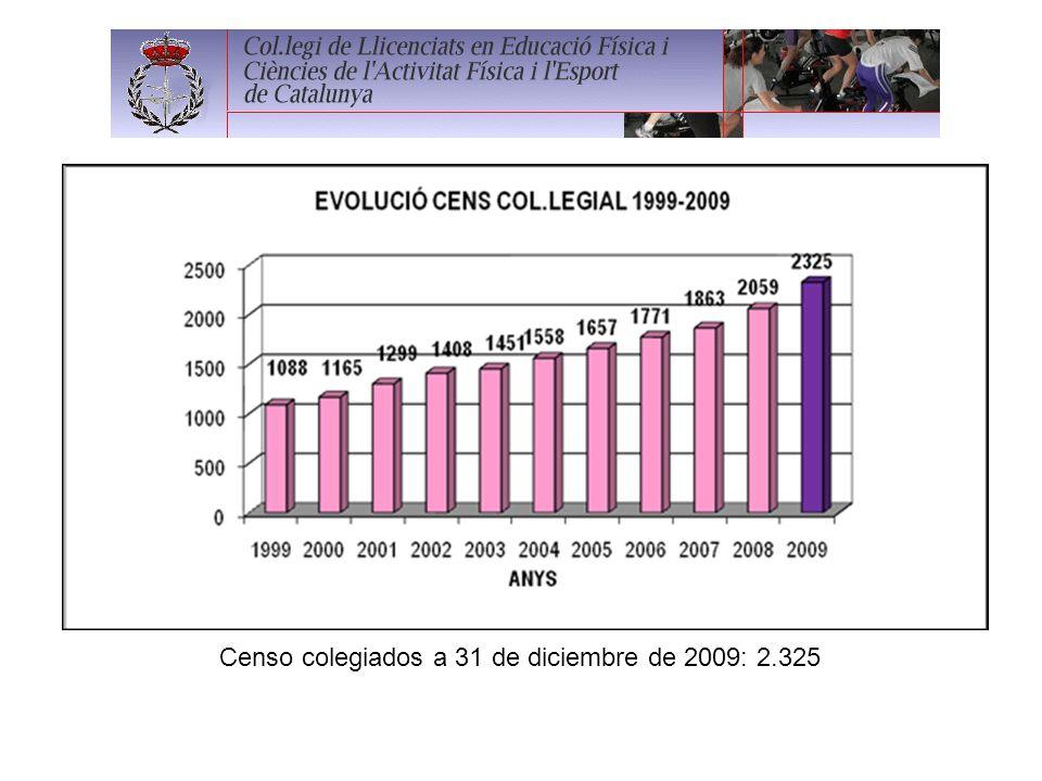 Censo colegiados a 31 de diciembre de 2009: 2.325