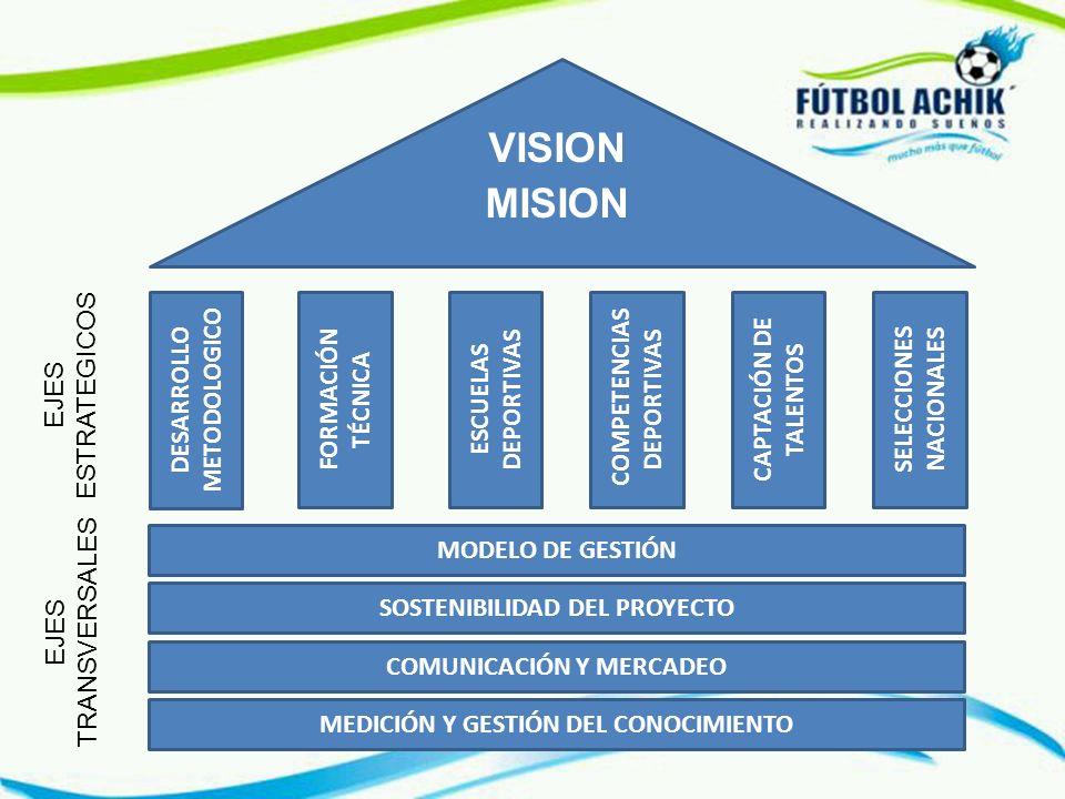 Descubrir, formar y desarrollar campeones para la vida y para el deporte VISION Transformar vidas a través del fútbol MISION