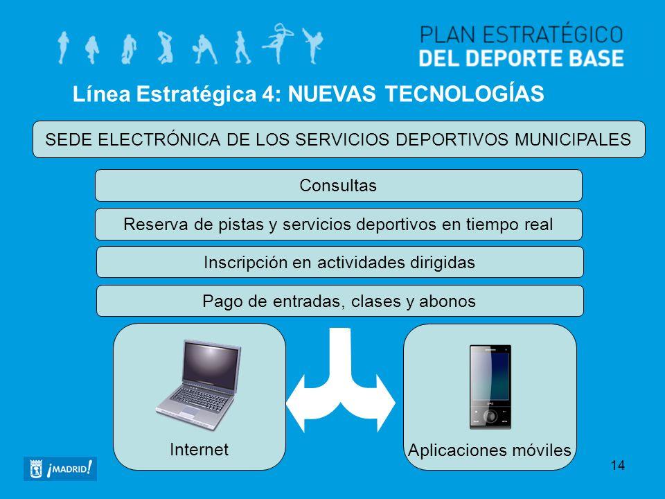 14 Línea Estratégica 4: NUEVAS TECNOLOGÍAS SEDE ELECTRÓNICA DE LOS SERVICIOS DEPORTIVOS MUNICIPALES Consultas Reserva de pistas y servicios deportivos