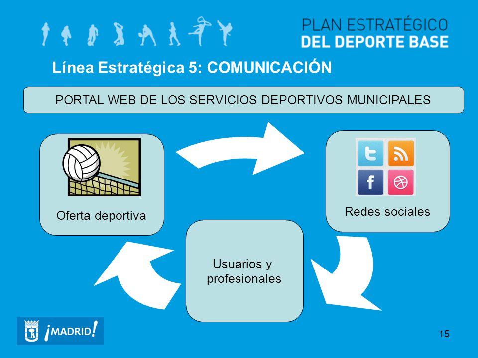 15 Línea Estratégica 5: COMUNICACIÓN PORTAL WEB DE LOS SERVICIOS DEPORTIVOS MUNICIPALES Usuarios y profesionales Oferta deportiva Redes sociales