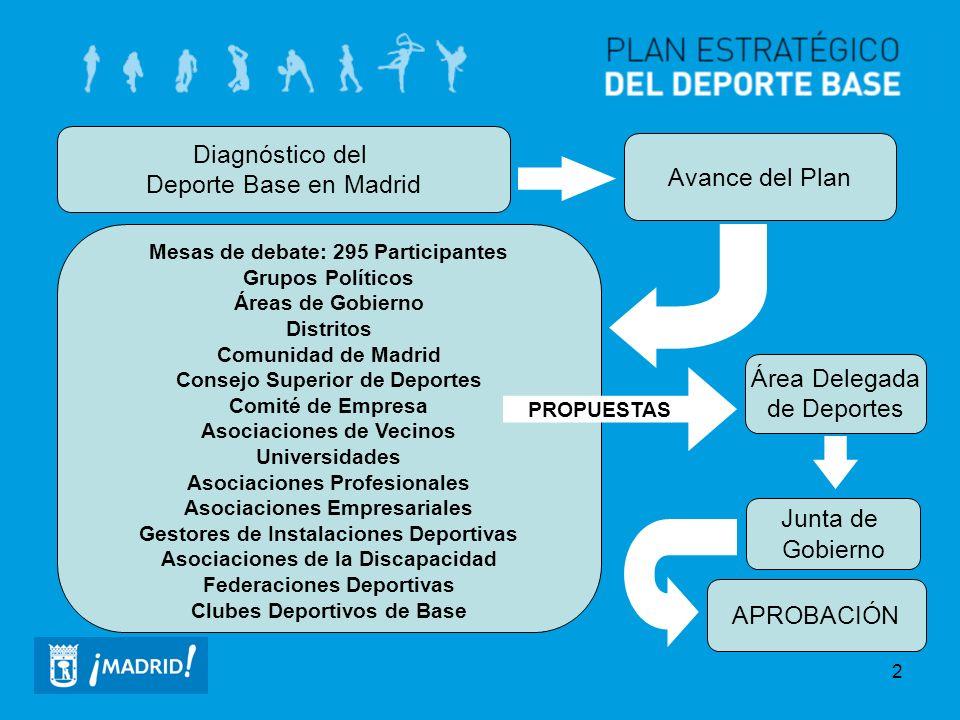 2 Diagnóstico del Deporte Base en Madrid Avance del Plan Mesas de debate: 295 Participantes Grupos Políticos Áreas de Gobierno Distritos Comunidad de
