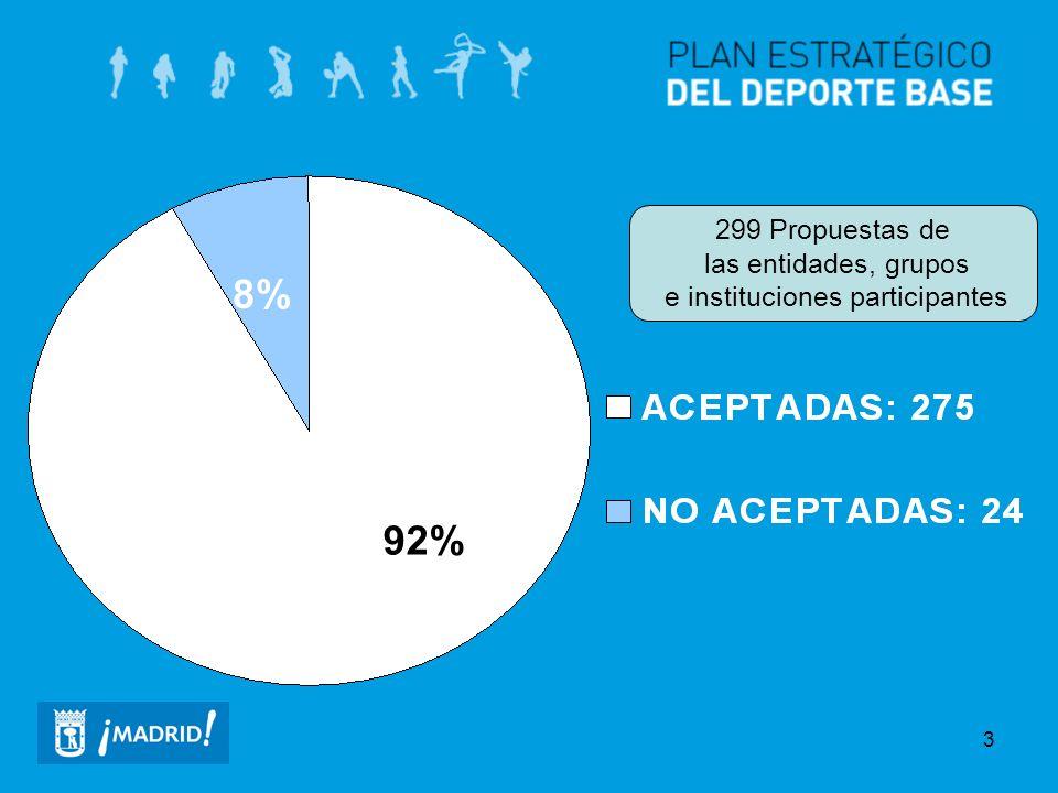 3 92% 8% 299 Propuestas de las entidades, grupos e instituciones participantes
