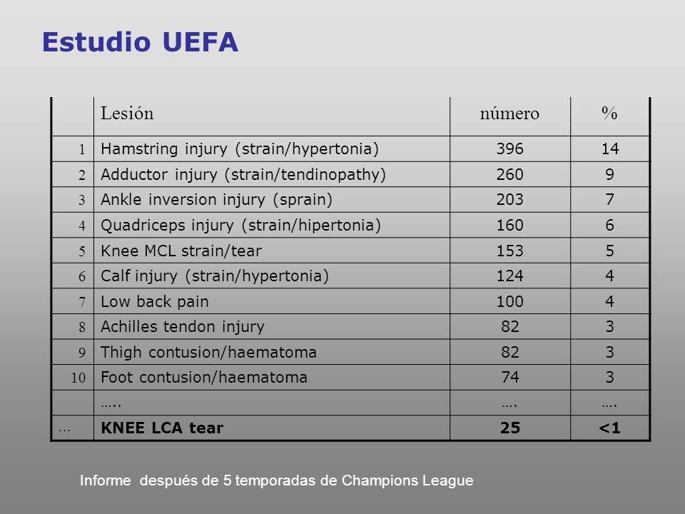 Estudio UEFA Lesiónnúmero% 1 Lesión bíceps femoral1630 2 Adductor mediano1018 3 Lesión tríceps sural916 4 Quadriceps injury (strain/hipertonia)712 5 Lesión semitendinoso35 6 Otros1019 Informe después de 5 temporadas de Champions League