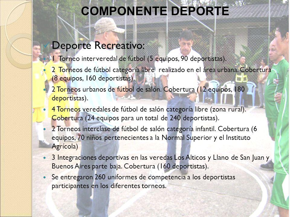 COMPONENTE DEPORTE Deporte Recreativo: 1 Torneo interveredal de fútbol (5 equipos, 90 deportistas). 2 Torneos de fútbol categoría libre realizado en e