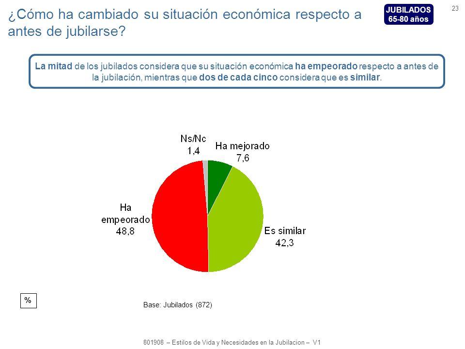 23 801908 – Estilos de Vida y Necesidades en la Jubilacion – V1 % Base: Jubilados (872) ¿Cómo ha cambiado su situación económica respecto a antes de jubilarse.