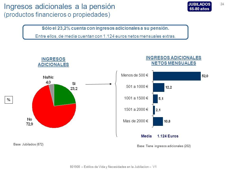24 801908 – Estilos de Vida y Necesidades en la Jubilacion – V1 % Ingresos adicionales a la pensión (productos financieros o propiedades) Menos de 500 501 a 1000 1001 a 1500 1501 a 2000 Mas de 2000 Base: Tiene ingresos adicionales (202) Base: Jubilados (872) INGRESOS ADICIONALES NETOS MENSUALES INGRESOS ADICIONALES Media 1.124 Euros JUBILADOS 65-80 años Sólo el 23,2% cuenta con ingresos adicionales a su pensión.