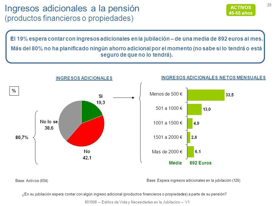 29 801908 – Estilos de Vida y Necesidades en la Jubilacion – V1 % Ingresos adicionales a la pensión (productos financieros o propiedades) INGRESOS ADICIONALES NETOS MENSUALES Menos de 500 501 a 1000 1001 a 1500 1501 a 2000 Mas de 2000 INGRESOS ADICIONALES Base: Espera ingresos adicionales en la jubilación (126) Base: Activos (654) Media 892 Euros El 19% espera contar con ingresos adicionales en la jubilación – de una media de 892 euros al mes.