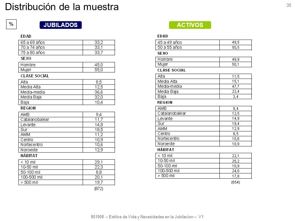 35 801908 – Estilos de Vida y Necesidades en la Jubilacion – V1 Distribución de la muestra % ACTIVOSJUBILADOS
