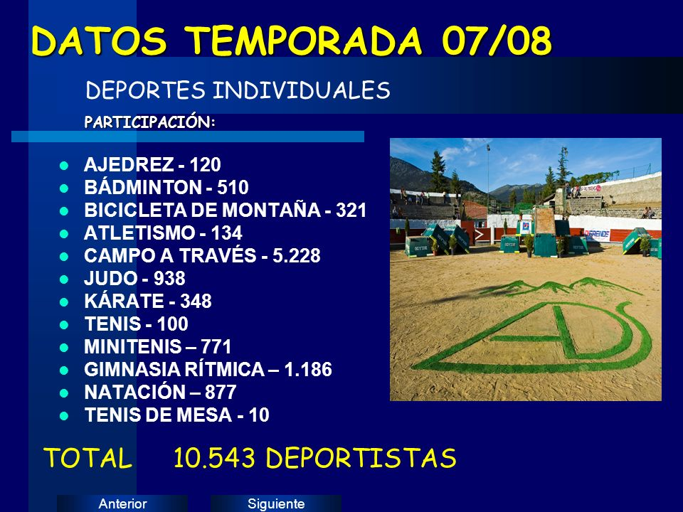 SiguienteAnterior AJEDREZ - 120 BÁDMINTON - 510 BICICLETA DE MONTAÑA - 321 ATLETISMO - 134 CAMPO A TRAVÉS - 5.228 JUDO - 938 KÁRATE - 348 TENIS - 100 MINITENIS – 771 GIMNASIA RÍTMICA – 1.186 NATACIÓN – 877 TENIS DE MESA - 10 DATOS TEMPORADA 07/08 DEPORTES INDIVIDUALESPARTICIPACIÓN: TOTAL 10.543 DEPORTISTAS