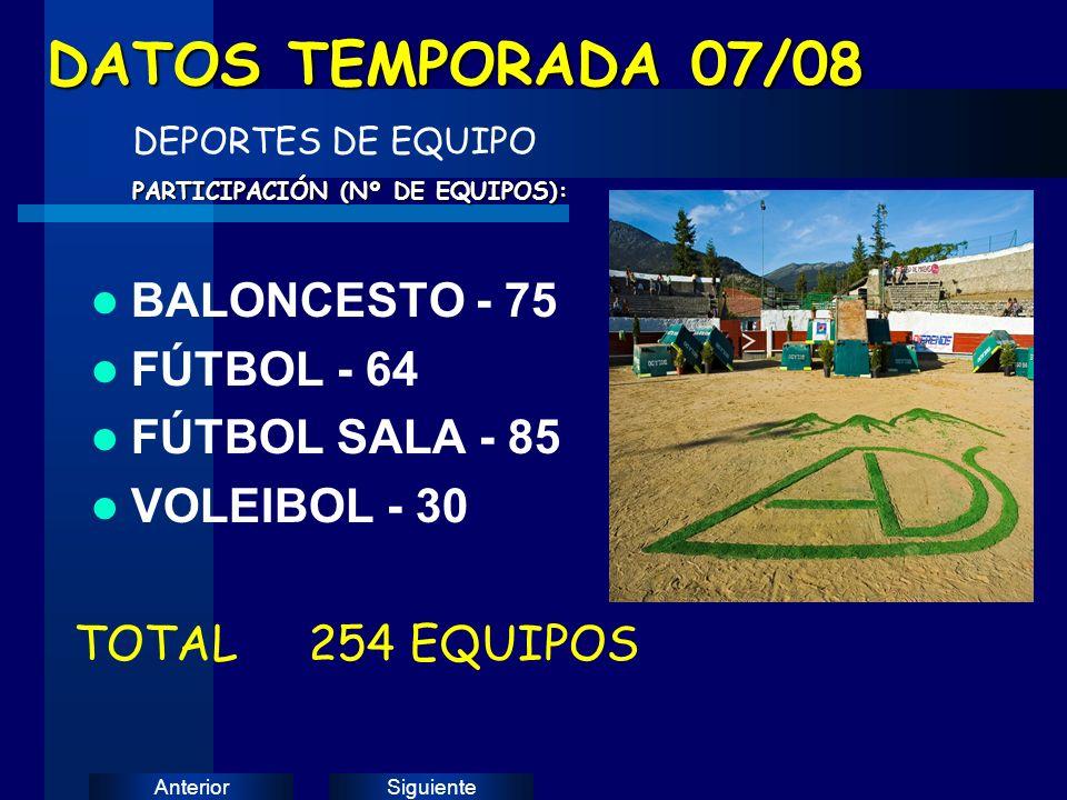SiguienteAnterior BALONCESTO - 75 FÚTBOL - 64 FÚTBOL SALA - 85 VOLEIBOL - 30 DATOS TEMPORADA 07/08 DEPORTES DE EQUIPO PARTICIPACIÓN (Nº DE EQUIPOS): TOTAL 254 EQUIPOS