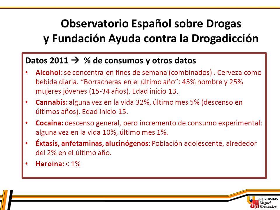 23 Observatorio Español sobre Drogas y Fundación Ayuda contra la Drogadicción Datos 2011 % de consumos y otros datos Alcohol: se concentra en fines de