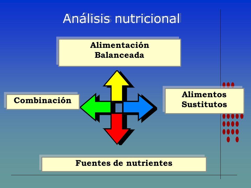 Alimentación Balanceada Alimentación Balanceada Alimentos Sustitutos Fuentes de nutrientes Combinación Análisis nutricional