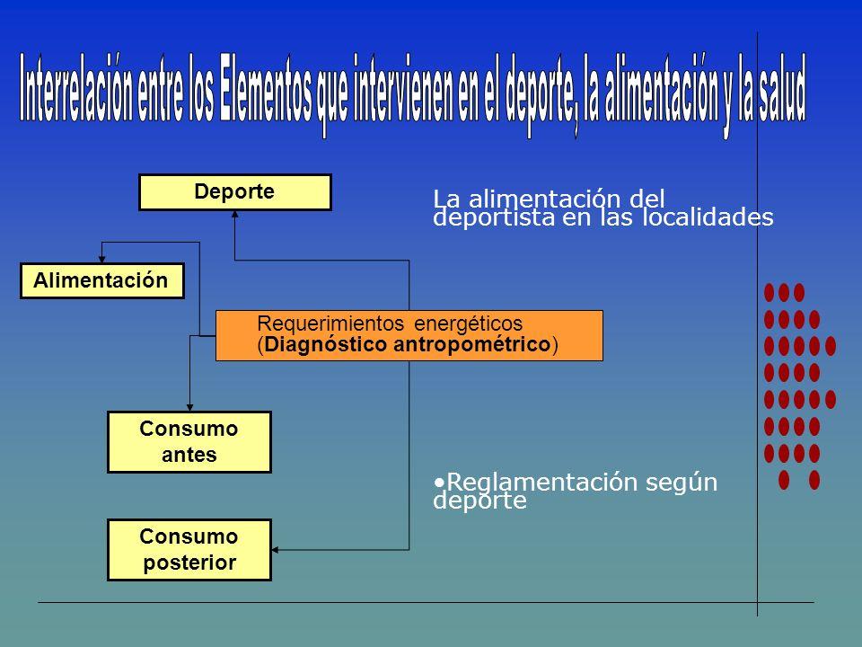 Alimentación Deporte Consumo posterior Consumo antes Requerimientos energéticos (Diagnóstico antropométrico) La alimentación del deportista en las loc